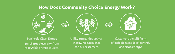 diagram of community energy